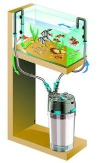 Фильтрация в аквариуме